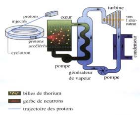 fission nucleaire reaction en chaine et criticite