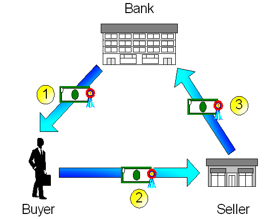 how to make an anonymous bank transfer